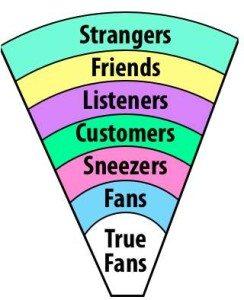 Fans vs New Customers