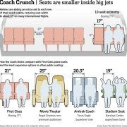 Airline Seating Charts Are Shrinking – Change in Life is Bad