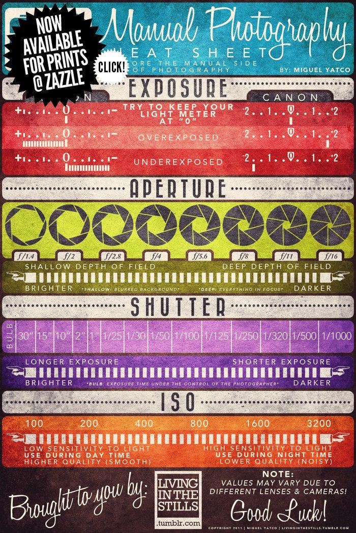 Photography Help Chart