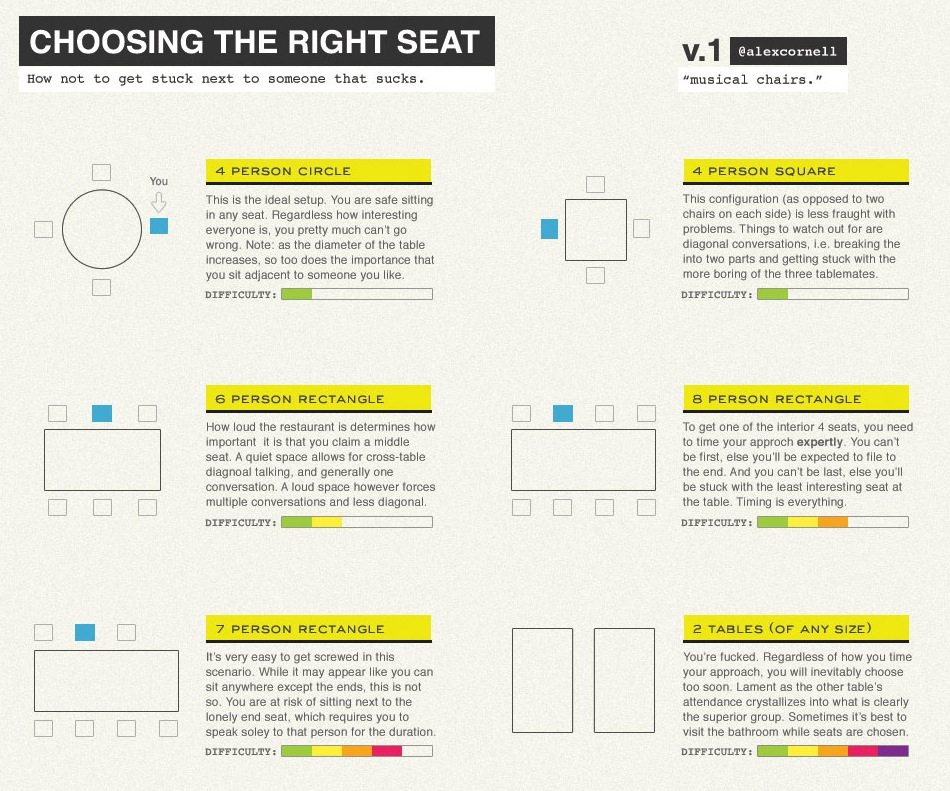 Where To Sit
