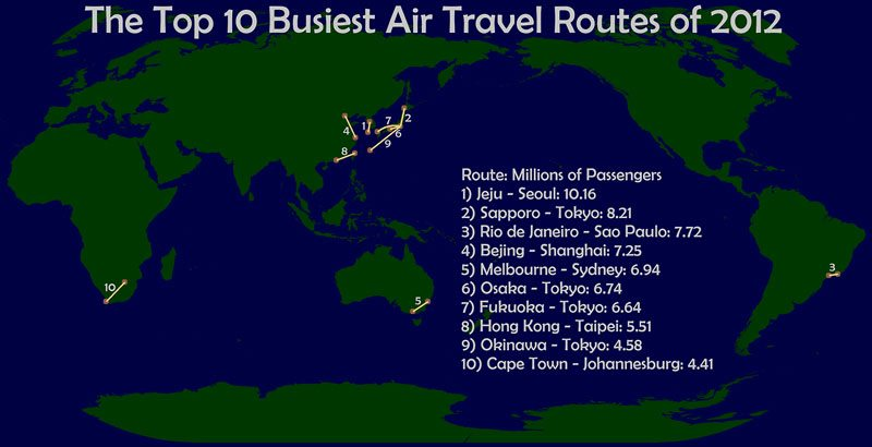 Busiest Air Travel Routes of 2012