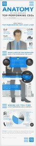 CEO and Business Infographic
