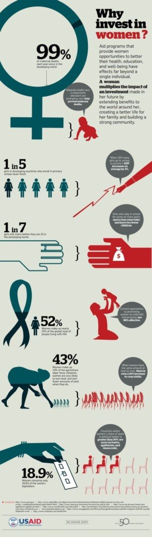Invest In Women Infographic