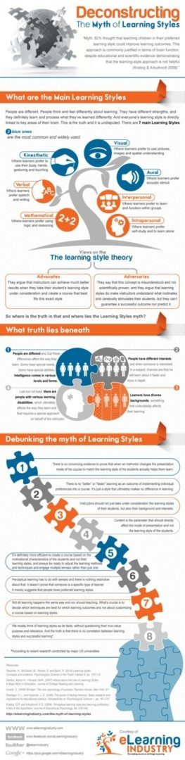 Learning Myths