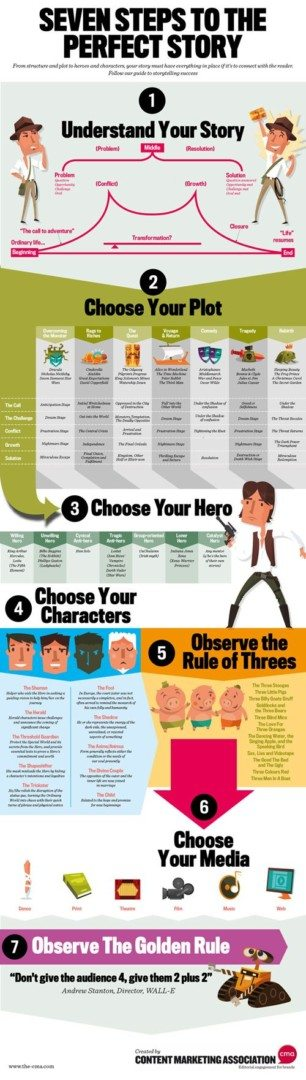 Create a Story Infographic