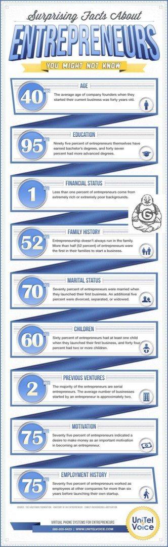 Entrepreneurs Facts
