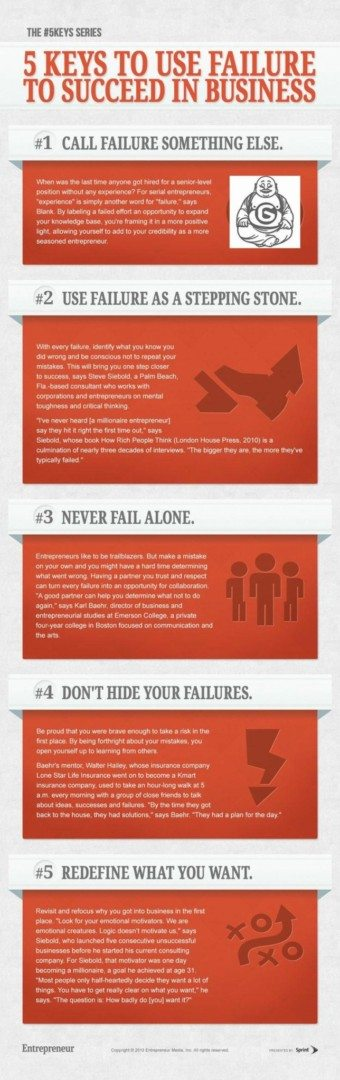 Use Failure To Win