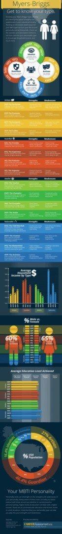 Myers-Briggs Infographic