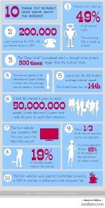 10 facts about the internet