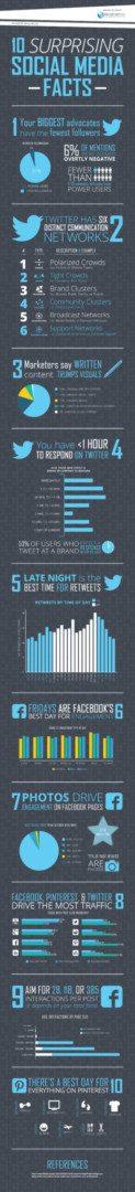10 social media facts
