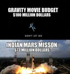 Indian Space Cost
