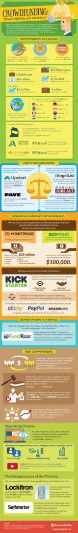 crowdfunding future