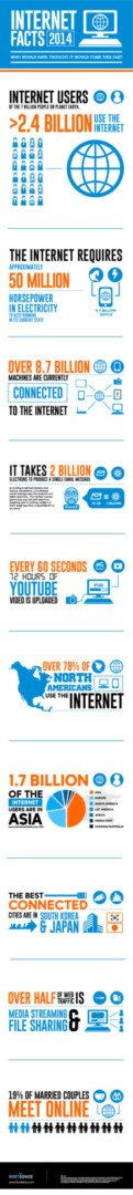 internet growth facts