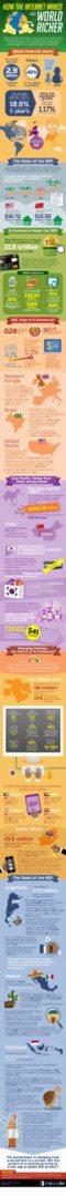 internet wealth infographic