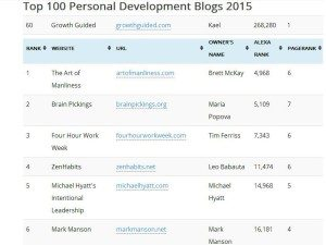 top personal development sites