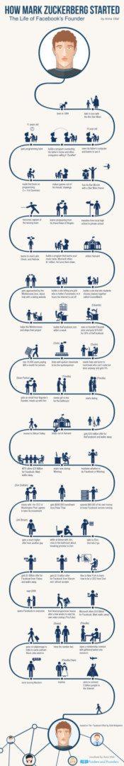 infographic zuckerberg