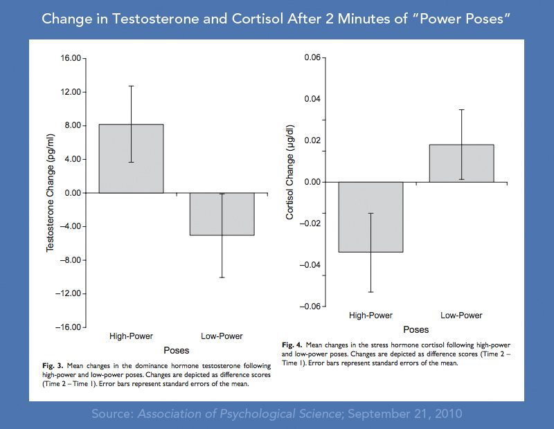power posture results