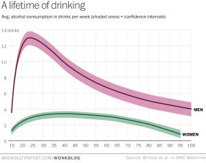 booze intake chart