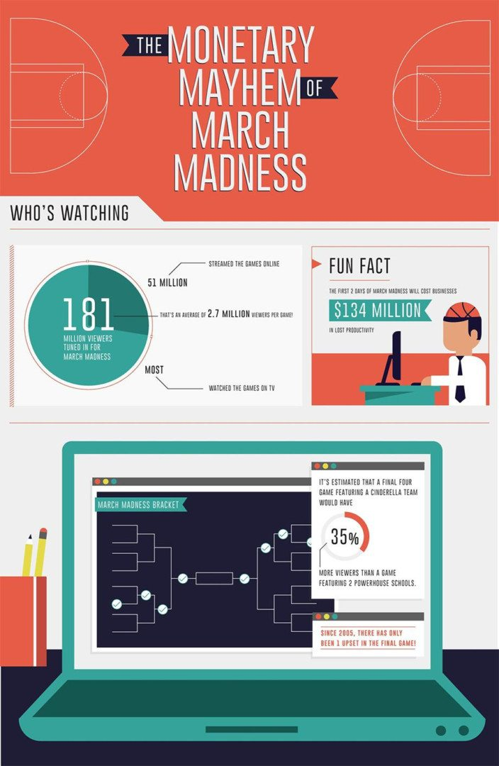 madness NCAA march 1