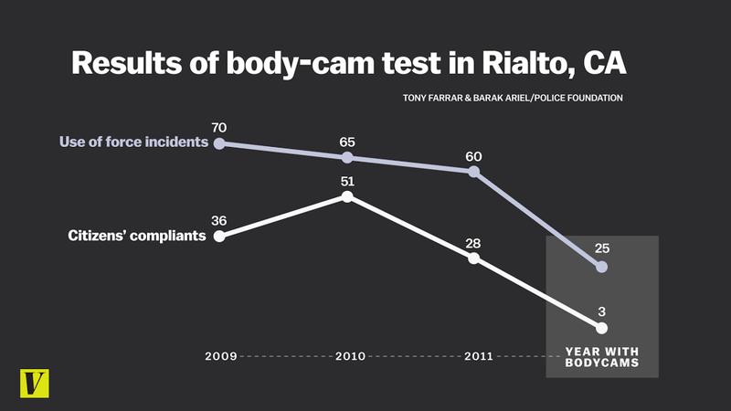 body cam test