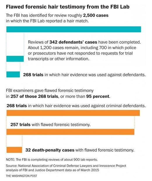 flawed forensic fbi