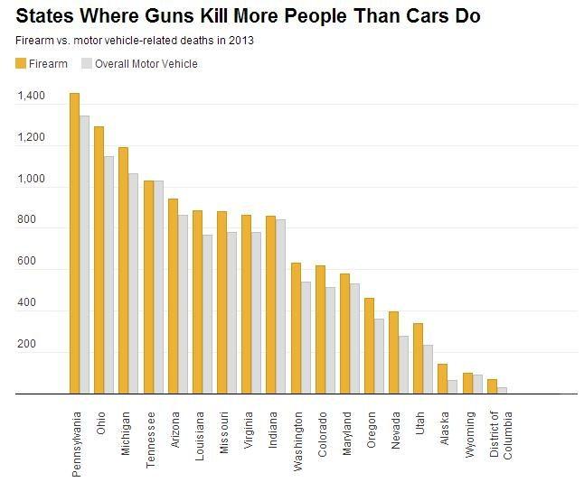 guns kill  more than cars do