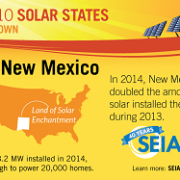 Were You Living In One Of The Top Solar States Last Year?
