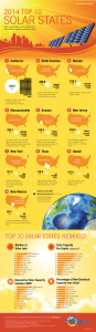 top solar states infographic