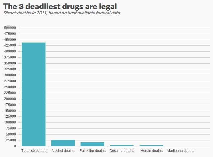 drugs kill you