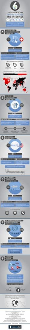 internet organizations infographic