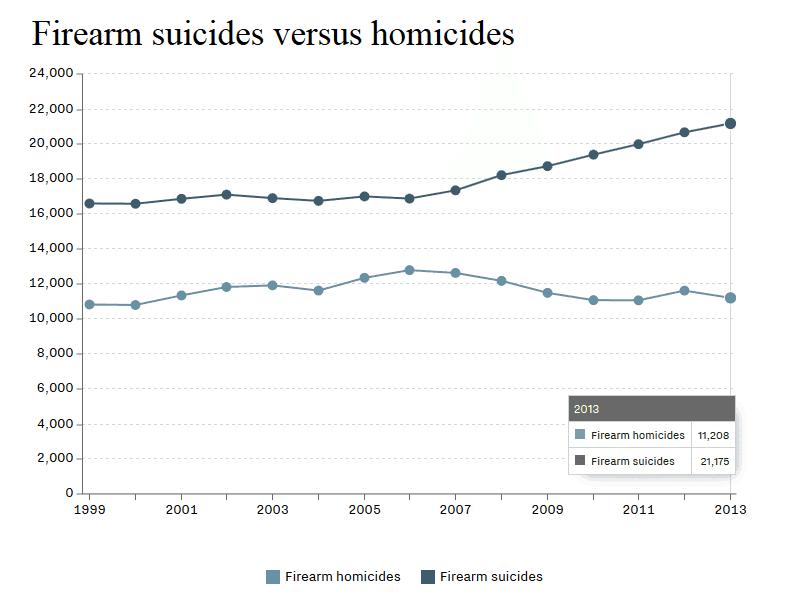 suicides vs homicides
