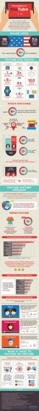YouTube - growth guided - infographic