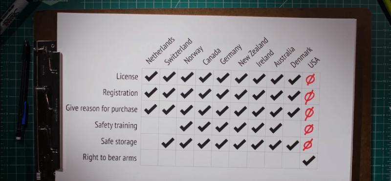 gun facts - usa