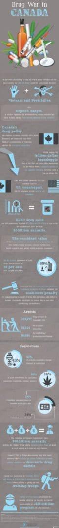 addiction infographic - canada